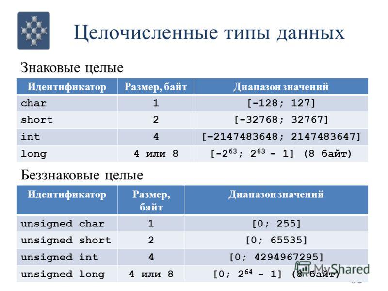 Целочисленные типы данных 63 © Кафедра вычислительных систем ГОУ ВПО «СибГУТИ» ИдентификаторРазмер, байтДиапазон значений char1[-128; 127] short2[-32768; 32767] int4[–2147483648; 2147483647] long4 или 8[-2 63 ; 2 63 - 1] (8 байт) ИдентификаторРазмер,