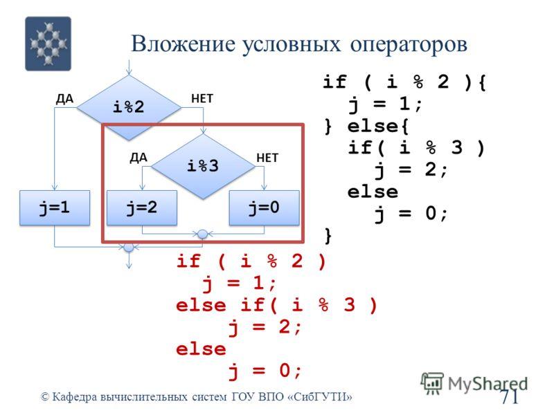 Вложение условных операторов 71 © Кафедра вычислительных систем ГОУ ВПО «СибГУТИ» if ( i % 2 ){ j = 1; } else{ if( i % 3 ) j = 2; else j = 0; } i%2 j=1 ДАНЕТ j=0 i%3 j=2 НЕТ ДА if ( i % 2 ) j = 1; else if( i % 3 ) j = 2; else j = 0;