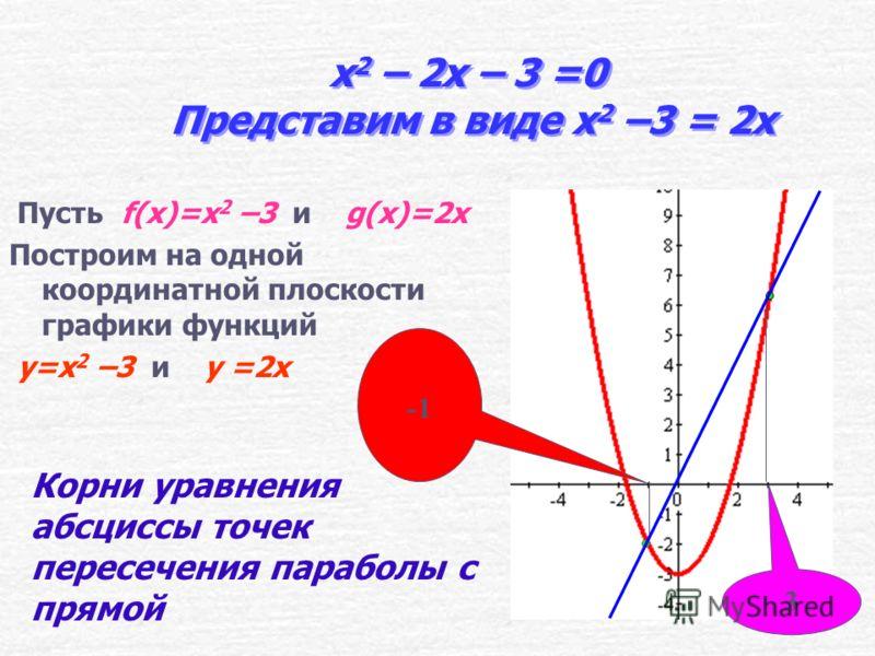 x 2 – 2x – 3 =0 Представим в виде x 2 = 2x +3 Пусть f(x)=x 2 и g(x)=2x +3 Построим на одной координатной плоскости графики функций y=x 2 иy= 2x + 3 3 Корни уравнения абсциссы точек пересечения параболы с прямой