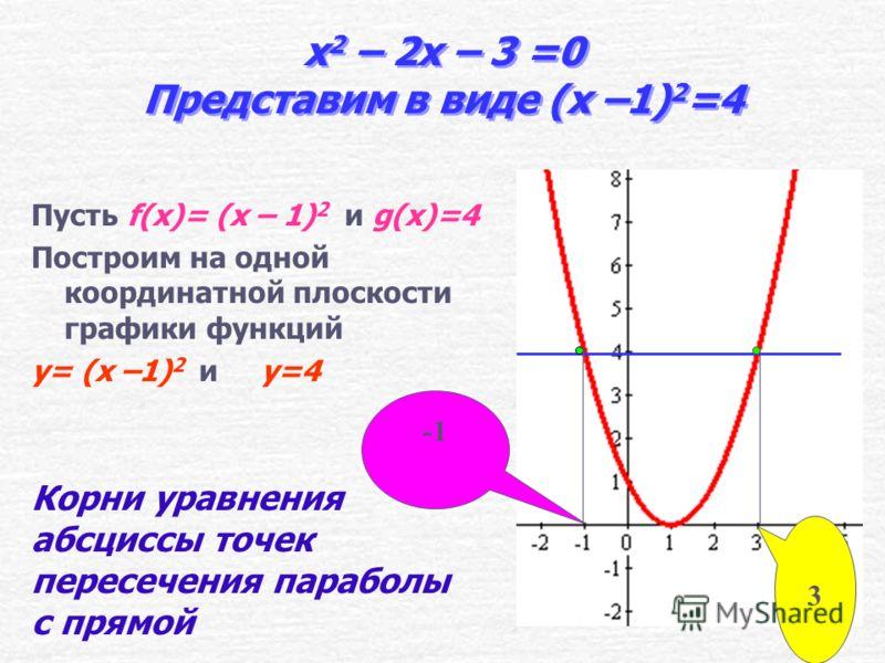 x 2 – 2x – 3 =0 Представим в виде x 2 –3 = 2x Пусть f(x)=x 2 –3 и g(x)=2x Построим на одной координатной плоскости графики функций y=x 2 –3 и y =2x 3 Корни уравнения абсциссы точек пересечения параболы с прямой