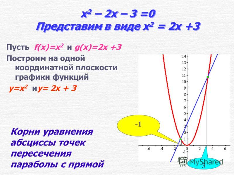 Примеры графического решения квадратных уравнений