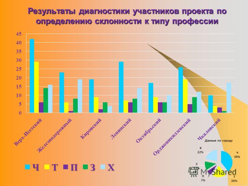 Результаты диагностики участников проекта по определению склонности к типу профессии
