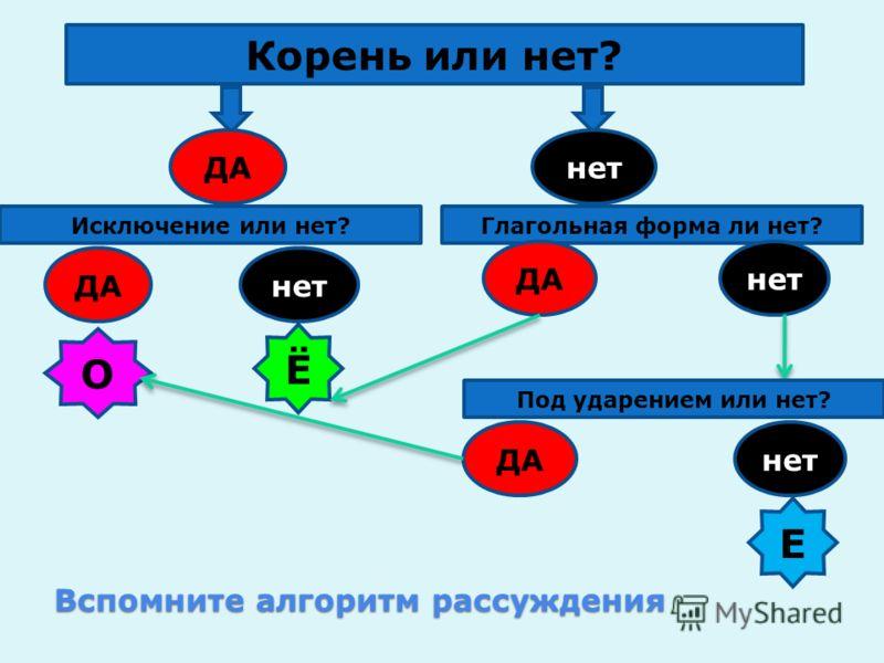 Вспомните алгоритм рассуждения Корень или нет? ДАнет Исключение или нет?Глагольная форма ли нет? ДАнет ДА О Ё Под ударением или нет? ДАнет Е