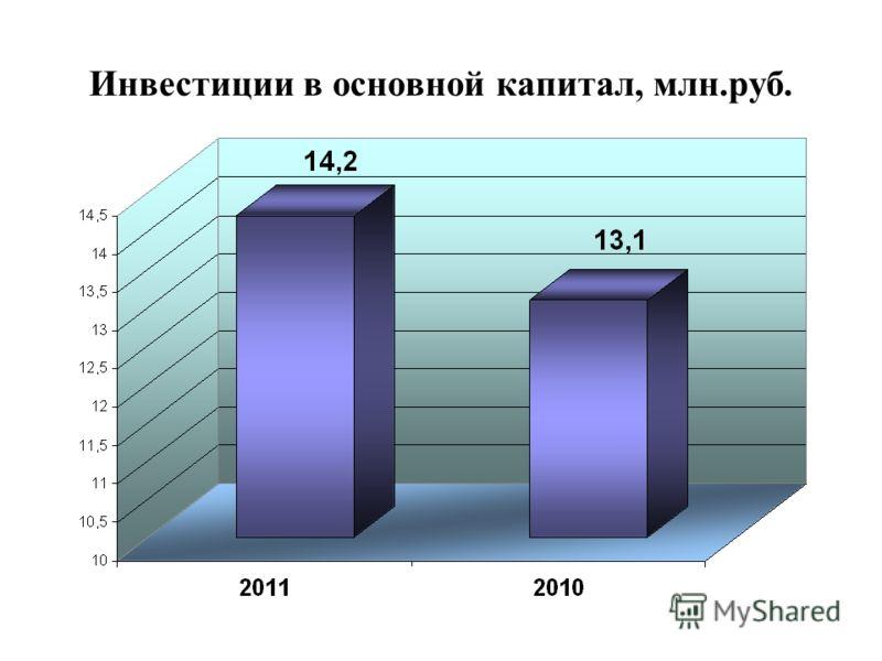 Инвестиции в основной капитал, млн.руб.