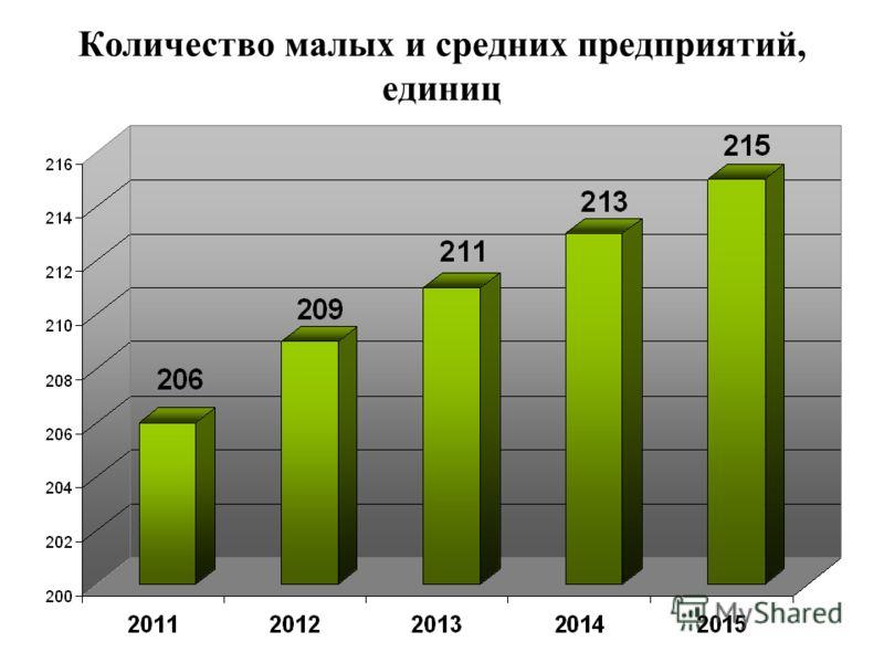 Количество малых и средних предприятий, единиц