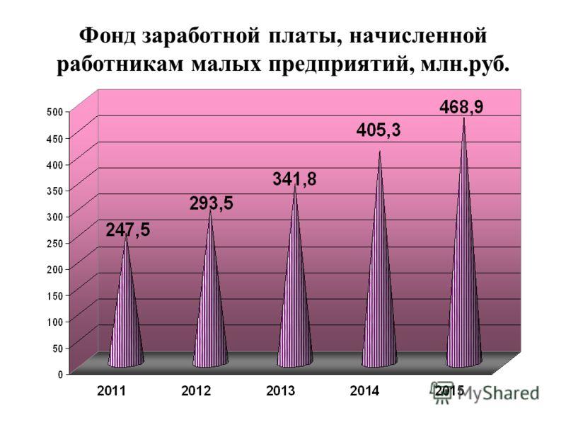 Фонд заработной платы, начисленной работникам малых предприятий, млн.руб.