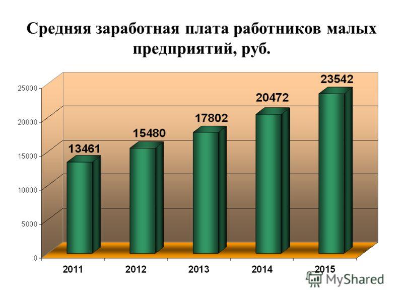 Средняя заработная плата работников малых предприятий, руб.