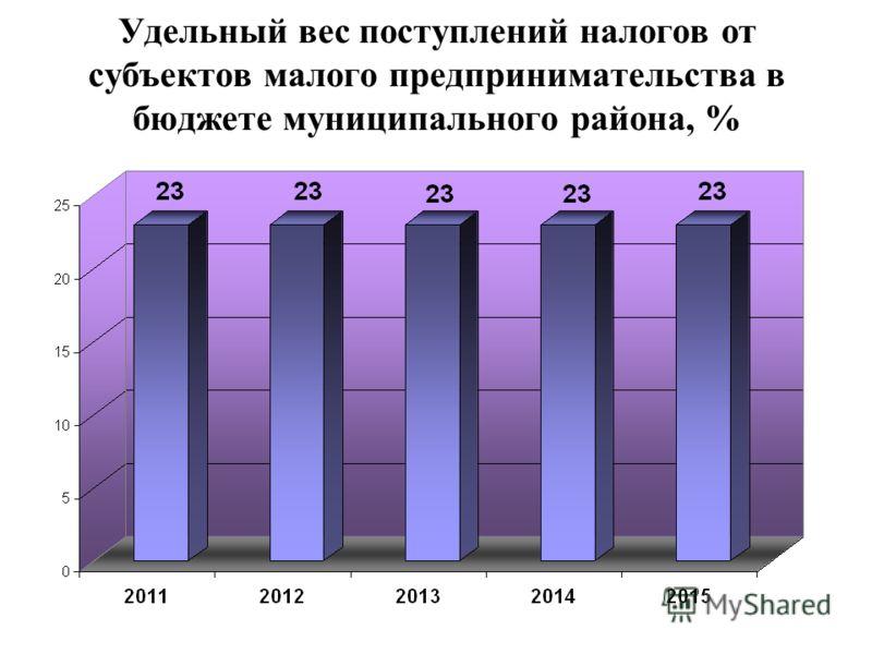 Удельный вес поступлений налогов от субъектов малого предпринимательства в бюджете муниципального района, %