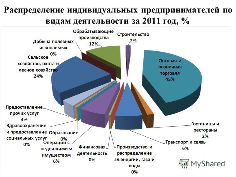 Распределение индивидуальных предпринимателей по видам деятельности за 2011 год, %