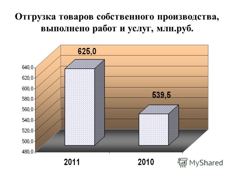 Отгрузка товаров собственного производства, выполнено работ и услуг, млн.руб.