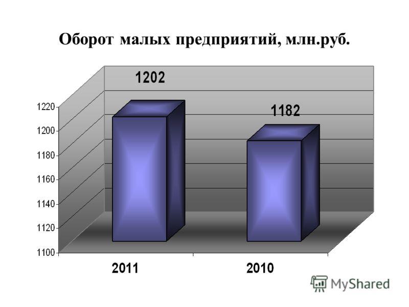 Оборот малых предприятий, млн.руб.