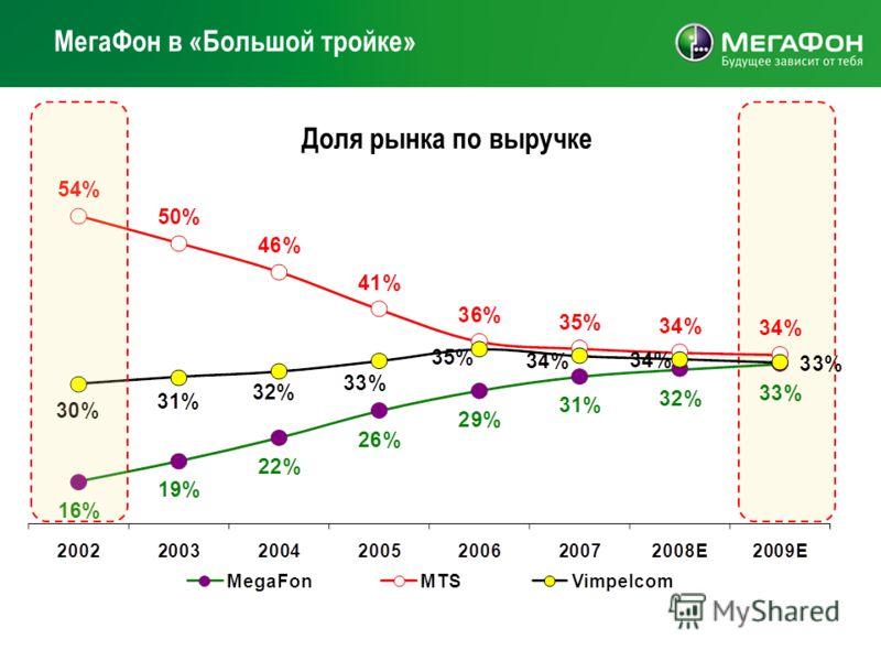 Доля рынка по выручке МегаФон в «Большой тройке»