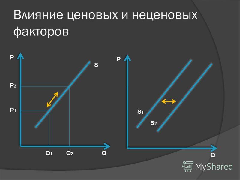 Влияние ценовых и неценовых факторов P Q S P2P2P2P2 P1P1P1P1 Q2Q2Q2Q2 Q1Q1Q1Q1 P Q S1S1S1S1 S2S2S2S2