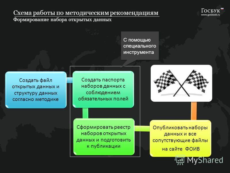 Схема работы по методическим рекомендациям Формирование набора открытых данных Создать файл открытых данных и структуру данных согласно методике Создать паспорта наборов данных с соблюдением обязательных полей Сформировать реестр наборов открытых дан