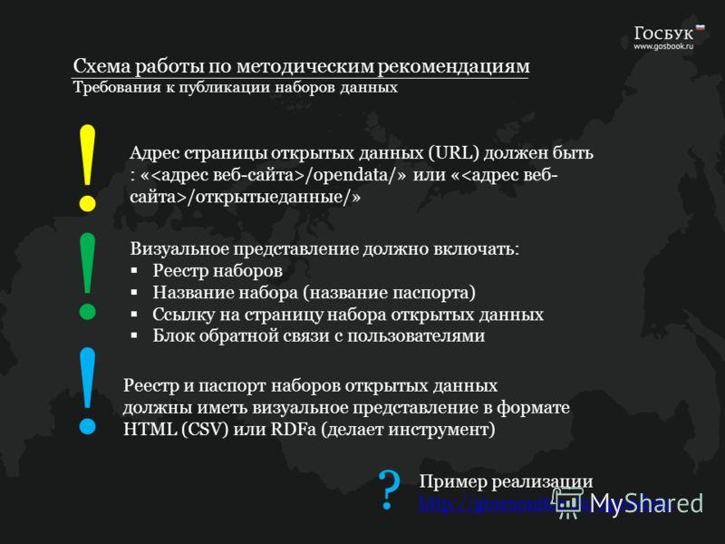 Схема работы по методическим рекомендациям Требования к публикации наборов данных ! Реестр и паспорт наборов открытых данных должны иметь визуальное представление в формате HTML (CSV) или RDFa (делает инструмент) Визуальное представление должно включ
