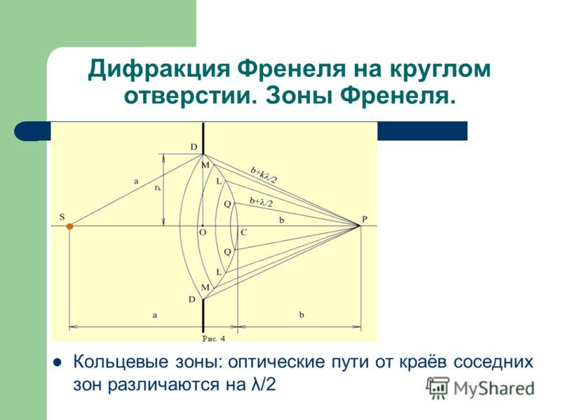 Дифракция Френеля на круглом отверстии. Зоны Френеля. Кольцевые зоны: оптические пути от краёв соседних зон различаются на λ/2