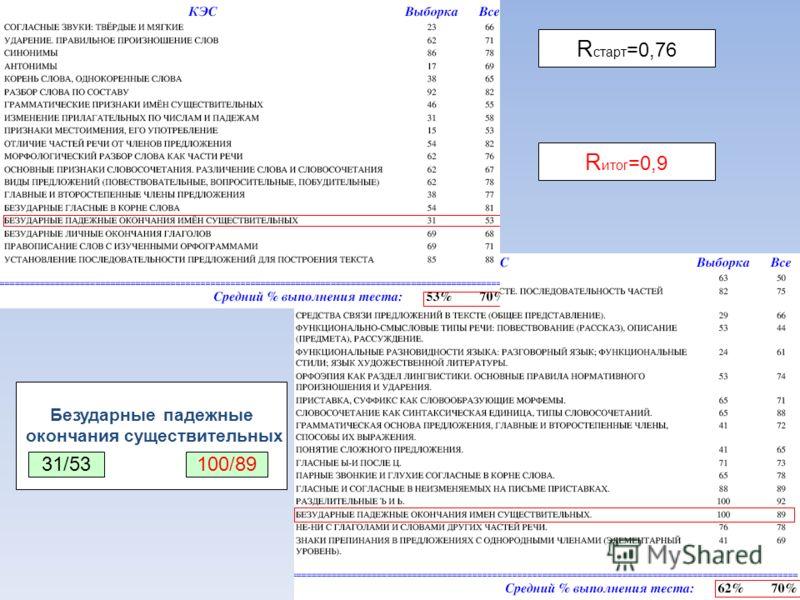 10 R старт =0,76 R итог =0,9 Безударные падежные окончания существительных 31/53100/89