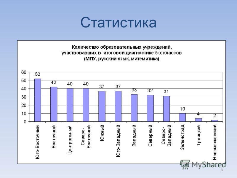 3 Статистика