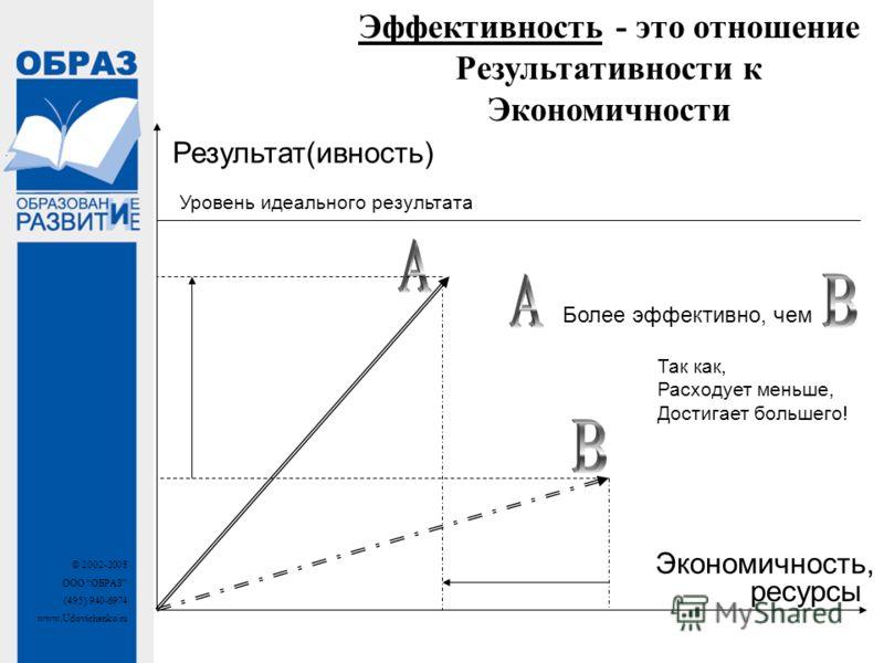 © 2002-2008 ООО ОБРАЗ (495) 940-6974 www.Udovichenko.ru Эффективность - это отношение Результативности к Экономичности ресурсы Результат(ивность) Более эффективно, чем Уровень идеального результата Так как, Расходует меньше, Достигает большего! Эконо