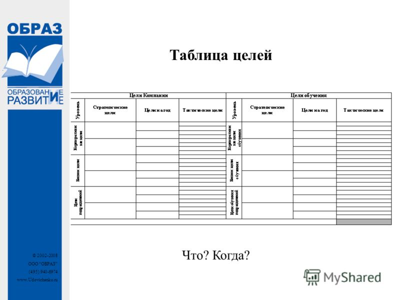 © 2002-2008 ООО ОБРАЗ (495) 940-6974 www.Udovichenko.ru Таблица целей Что? Когда?