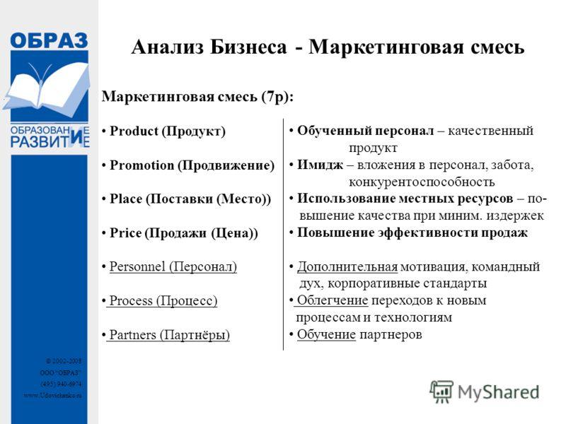 © 2002-2008 ООО ОБРАЗ (495) 940-6974 www.Udovichenko.ru Маркетинговая смесь (7р): Product (Продукт) Promotion (Продвижение) Place (Поставки (Место)) Price (Продажи (Цена)) Personnel (Персонал) Process (Процесс) Partners (Партнёры) Обученный персонал
