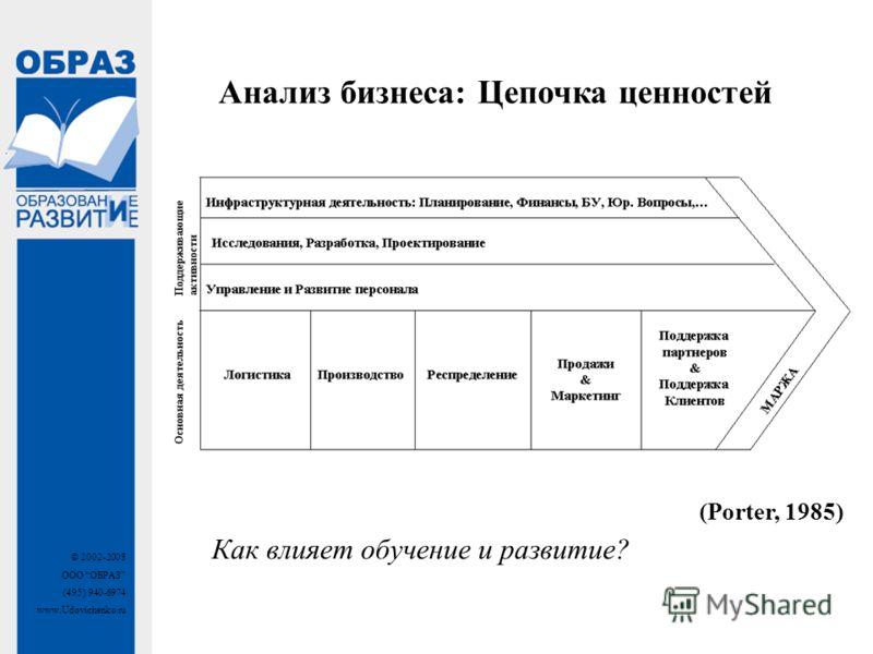 © 2002-2008 ООО ОБРАЗ (495) 940-6974 www.Udovichenko.ru Анализ бизнеса: Цепочка ценностей (Porter, 1985) Как влияет обучение и развитие?