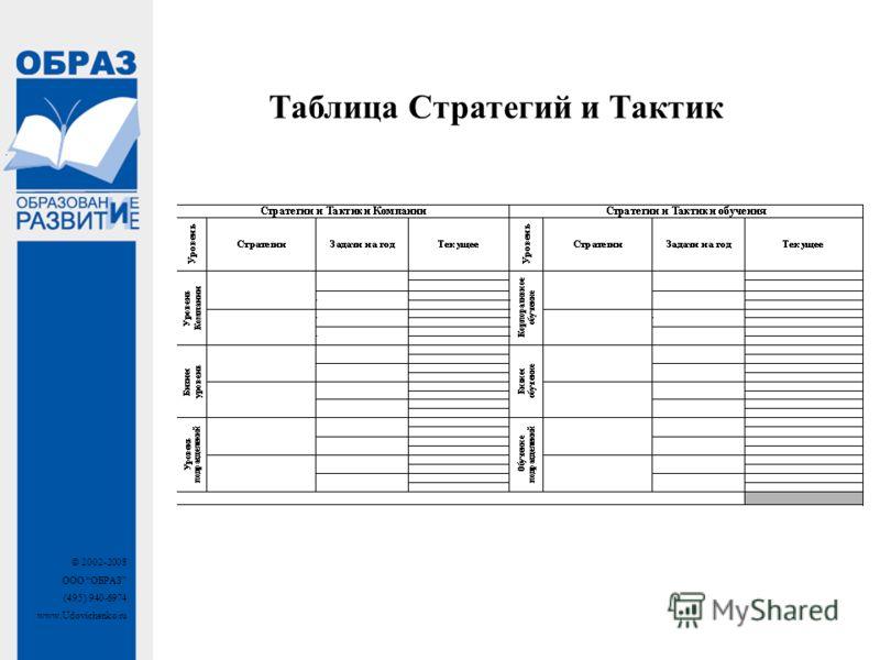 © 2002-2008 ООО ОБРАЗ (495) 940-6974 www.Udovichenko.ru Таблица Стратегий и Тактик