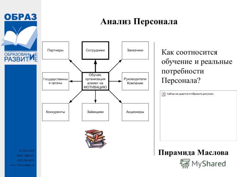 © 2002-2008 ООО ОБРАЗ (495) 940-6974 www.Udovichenko.ru Как соотносится обучение и реальные потребности Персонала? Пирамида Маслова Анализ Персонала
