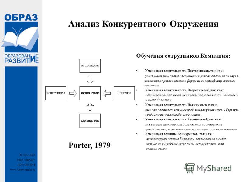 © 2002-2008 ООО ОБРАЗ (495) 940-6974 www.Udovichenko.ru Porter, 1979 Обучения сотрудников Компания: Уменьшает влиятельность Поставщиков, так как: уменьшает монополию поставщиков, уникальность их товаров, поставщик привязывается к фирме из-за квалифиц