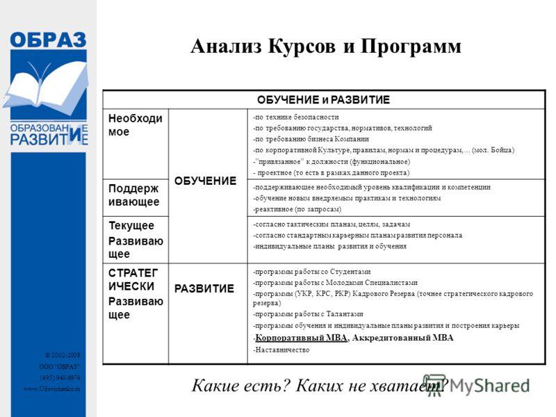 © 2002-2008 ООО ОБРАЗ (495) 940-6974 www.Udovichenko.ru Какие есть? Каких не хватает? Анализ Курсов и Программ ОБУЧЕНИЕ и РАЗВИТИЕ Необходи мое ОБУЧЕНИЕ -по технике безопасности -по требованию государства, нормативов, технологий -по требованию бизнес