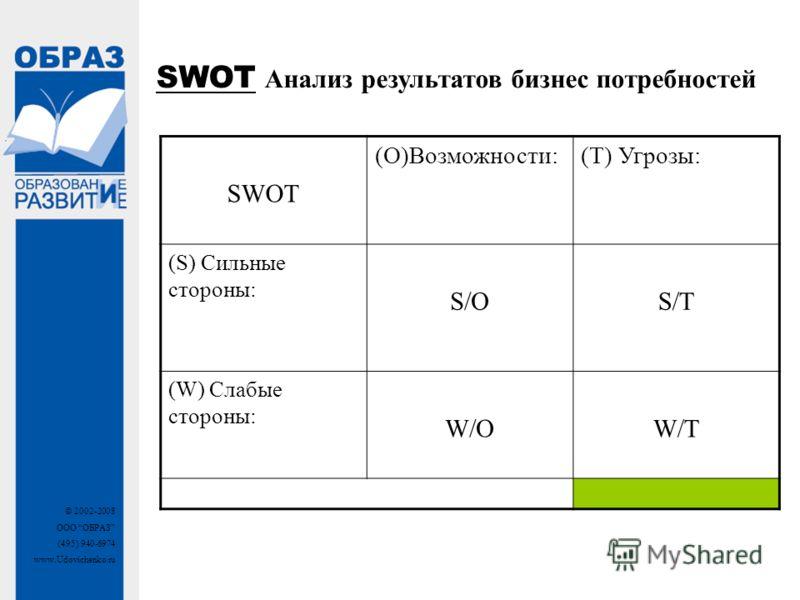 © 2002-2008 ООО ОБРАЗ (495) 940-6974 www.Udovichenko.ru SWOT Анализ результатов бизнес потребностей SWOT (O)Возможности:(T) Угрозы: (S) Сильные стороны: S/OS/T (W) Слабые стороны: W/OW/T