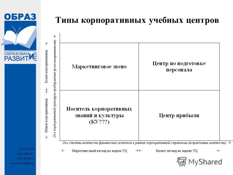 © 2002-2008 ООО ОБРАЗ (495) 940-6974 www.Udovichenko.ru Типы корпоративных учебных центров