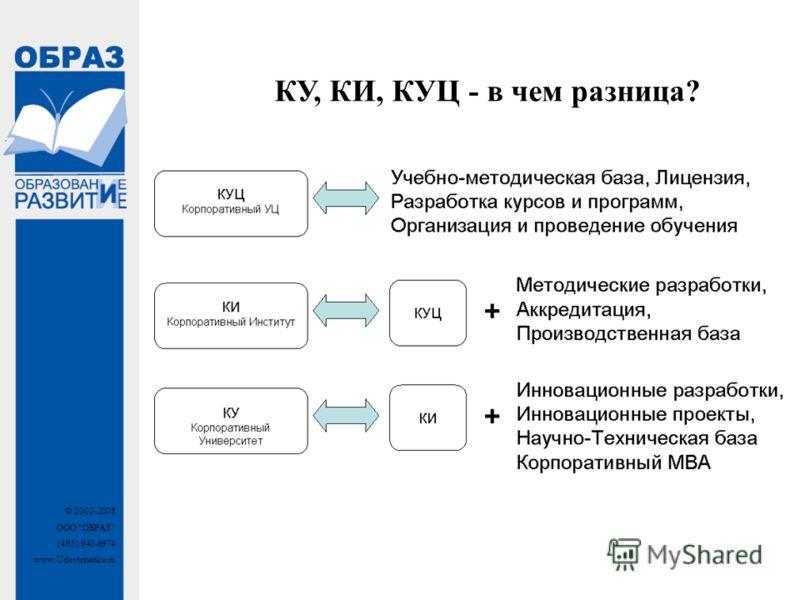 © 2002-2008 ООО ОБРАЗ (495) 940-6974 www.Udovichenko.ru КУ, КИ, КУЦ - в чем разница?