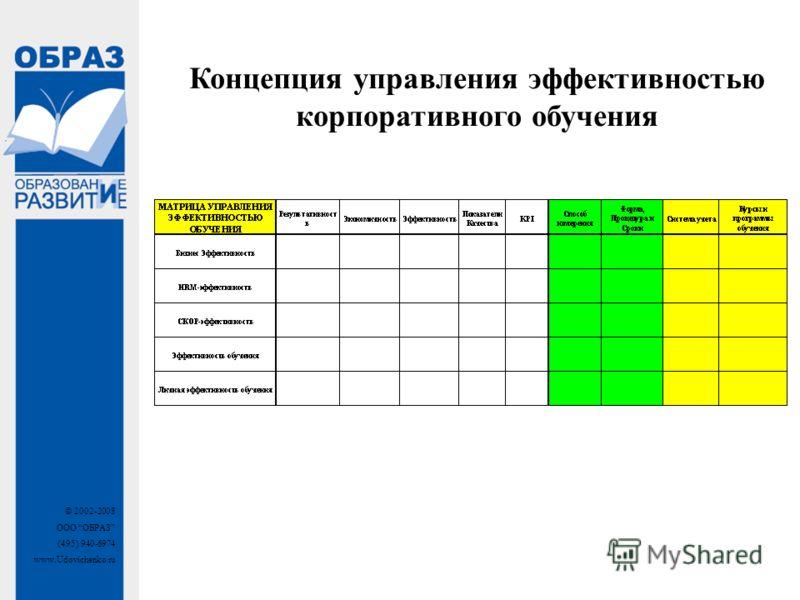 © 2002-2008 ООО ОБРАЗ (495) 940-6974 www.Udovichenko.ru Концепция управления эффективностью корпоративного обучения