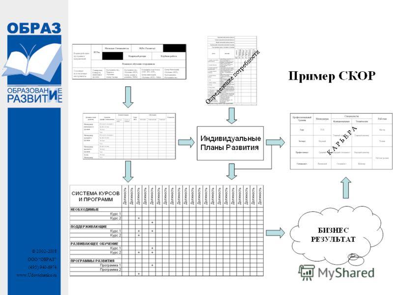© 2002-2008 ООО ОБРАЗ (495) 940-6974 www.Udovichenko.ru