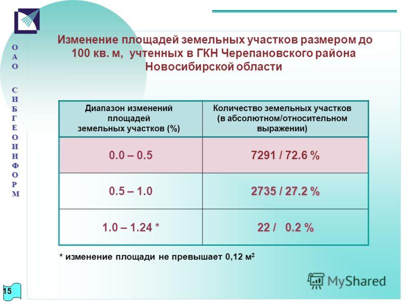 * изменение площади не превышает 0,12 м 2 ОАООАО СИБГЕОИНФОРМ СИБГЕОИНФОРМОАООАО СИБГЕОИНФОРМ СИБГЕОИНФОРМ Изменение площадей земельных участков размером до 100 кв. м, учтенных в ГКН Черепановского района Новосибирской области 0.0 – 0.57291 / 72.6 %