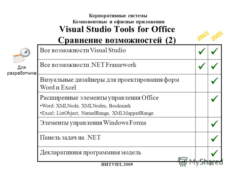 21 Visual Studio Tools for Office Сравнение возможностей (2) 2003 2005 Для разработчика Все возможности Visual Studio Все возможности.NET Framework Визуальные дизайнеры для проектирования форм Word и Excel Расширенные элементы управления Office Word: