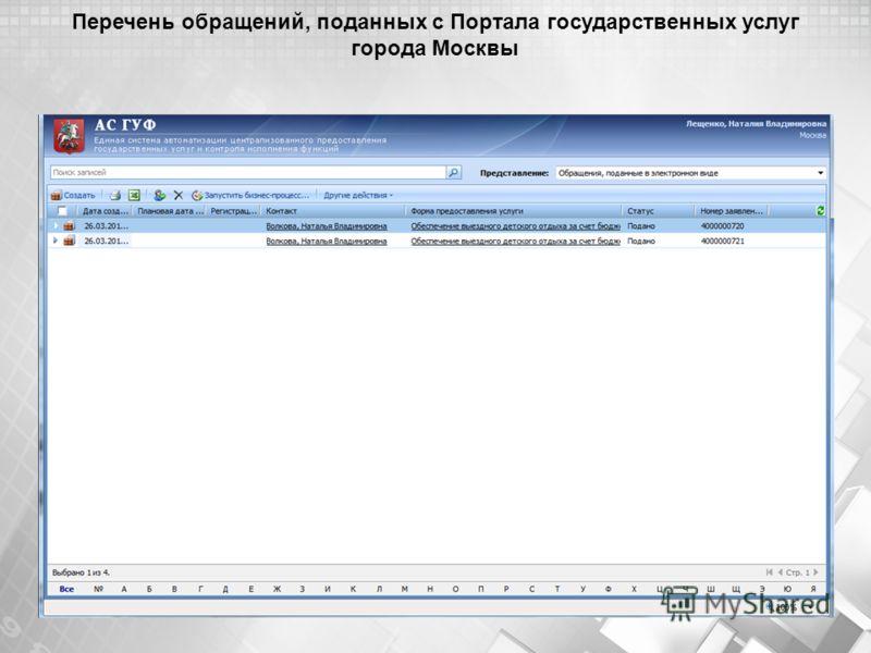 Перечень обращений, поданных с Портала государственных услуг города Москвы