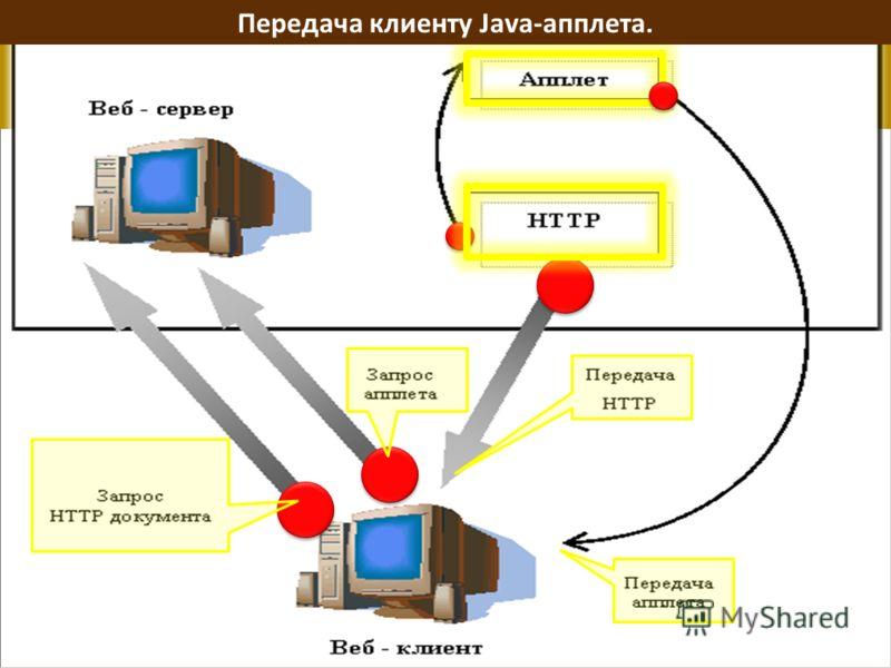 Насыщенные ИНТЕРНЕТ-ПРИЛОЖЕНИЯ Передача клиенту Java-апплета.