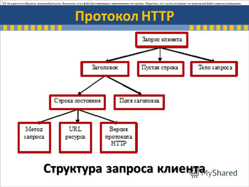 Протокол HTTP Структура запроса клиента
