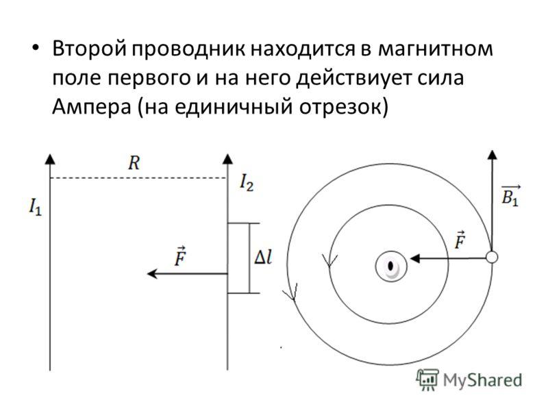 Второй проводник находится в магнитном поле первого и на него действиует сила Ампера (на единичный отрезок)