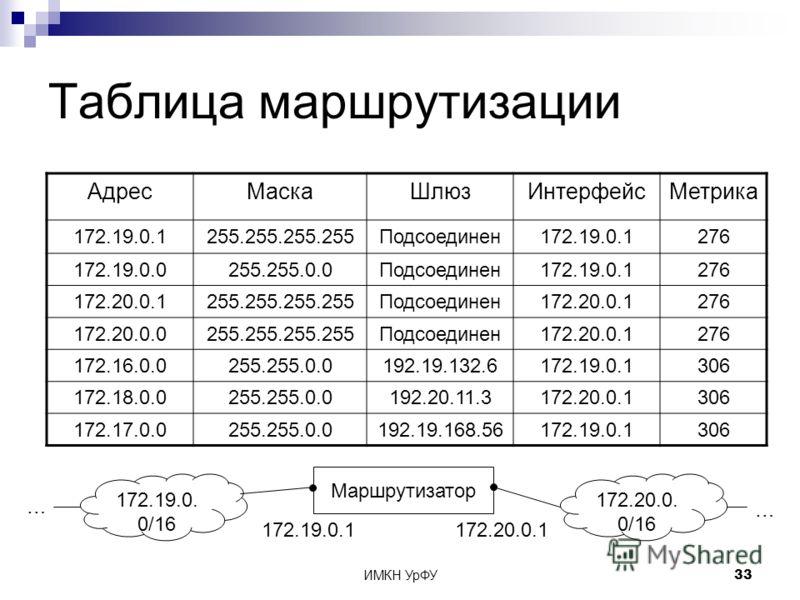 ИМКН УрФУ33 Таблица маршрутизации АдресМаскаШлюзИнтерфейсМетрика 172.19.0.1255.255.255.255Подсоединен172.19.0.1276 172.19.0.0255.255.0.0Подсоединен172.19.0.1276 172.20.0.1255.255.255.255Подсоединен172.20.0.1276 172.20.0.0255.255.255.255Подсоединен172