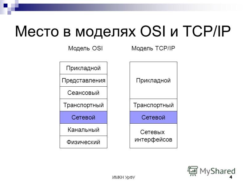 ИМКН УрФУ4 Место в моделях OSI и TCP/IP Физический Модель OSIМодель TCP/IP Канальный Сетевой Транспортный Сеансовый Представления Прикладной Сетевых интерфейсов Сетевой Транспортный Прикладной