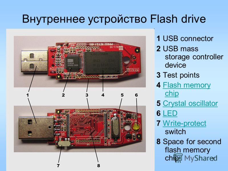 7 Внутреннее устройство Flash drive 1 USB connector 2 USB mass storage controller device 3 Test points 4 Flash memory chipFlash memory chip 5 Crystal oscillatorCrystal oscillator 6 LEDLED 7 Write-protect switchWrite-protect 8 Space for second flash m