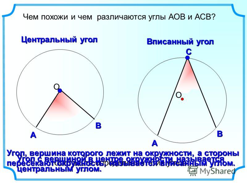 А ВС А В Чем похожи и чем различаются углы АОВ и АСВ? ОО Центральный угол Вписанный угол Составьте определение этих углов. Угол с вершиной в центре окружности называется центральным углом. Угол, вершина которого лежит на окружности, а стороны пересек