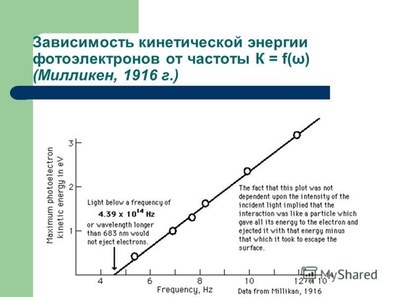 Зависимость кинетической энергии фотоэлектронов от частоты К = f(ω) (Милликен, 1916 г.)