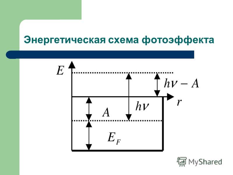 Энергетическая схема фотоэффекта