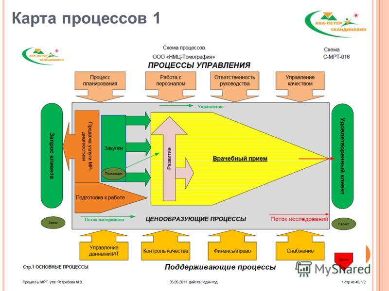 Карта процессов 1 12