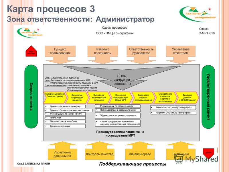 20 Карта процессов 3 Зона ответственности: Администратор
