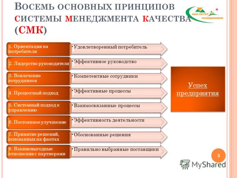 Удовлетворенный потребитель 1. Ориентация на потребителя Эффективное руководство 2. Лидерство руководителя Компетентные сотрудники 3. Вовлечение сотрудников Эффективные процессы 4. Процессный подход Взаимосвязанные процессы 5. Системный подход к упра
